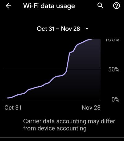 Android 10 wifi data usage
