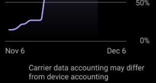 How to manage mobile data usage on Android 10